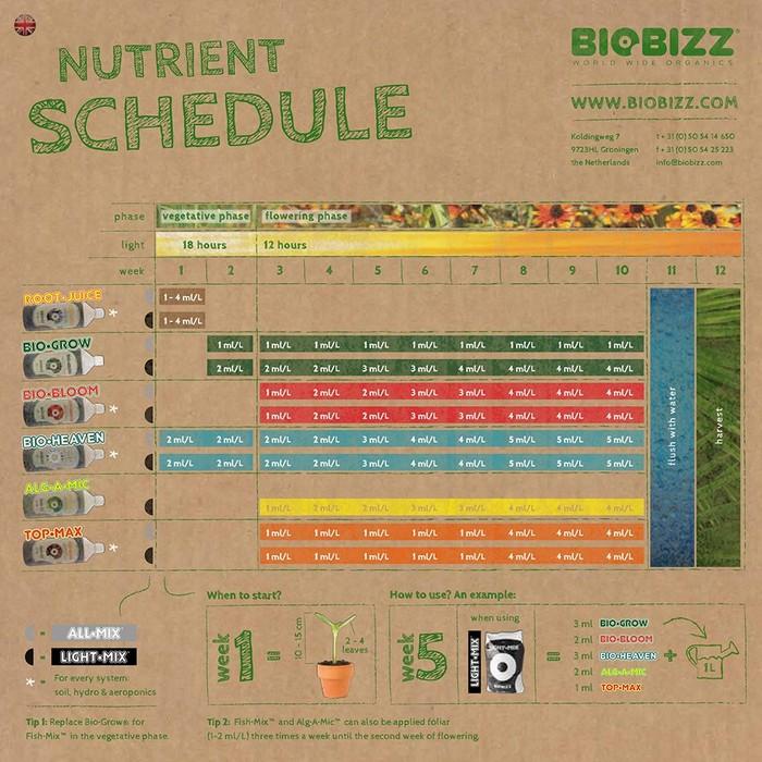 Подробная схема применения линейки товаров фирмы Bio Bizz